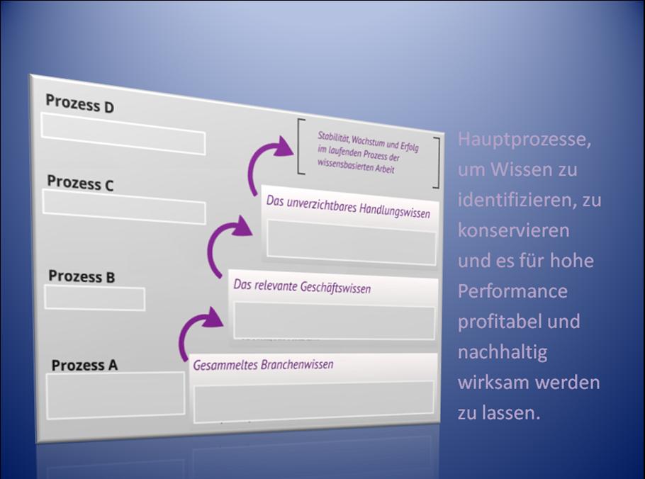 WT-Prozesse-1