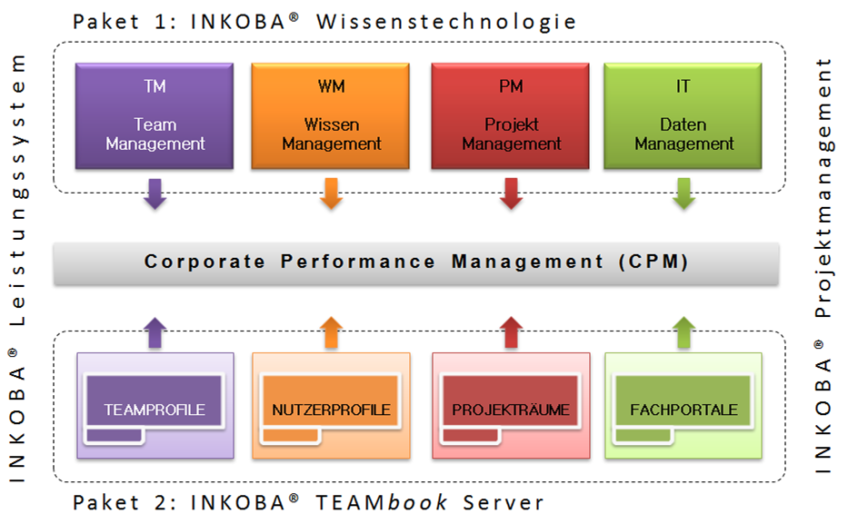 INKOBA-Leistungssystem