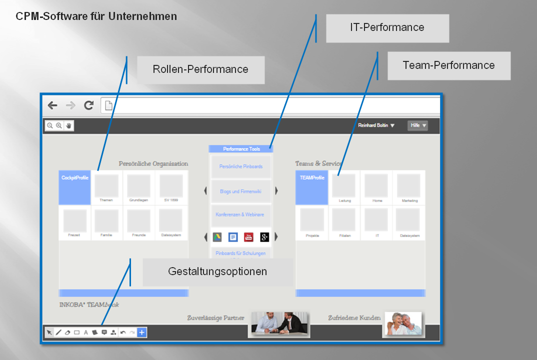 Basissoftware für Corporate Performance Management