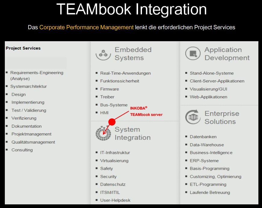TEAMbook Integration